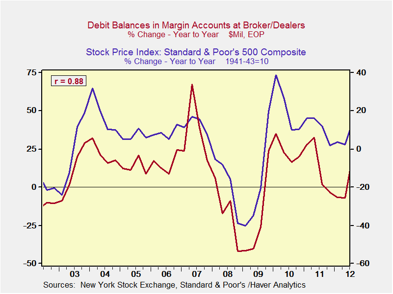 3/11/14 – My Definition of a Bubble: Debt and Asset Prices